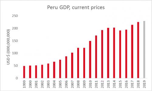 peruGDP-currentprices
